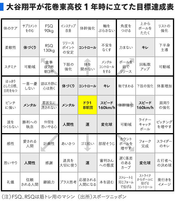 マンダラート 大谷翔平