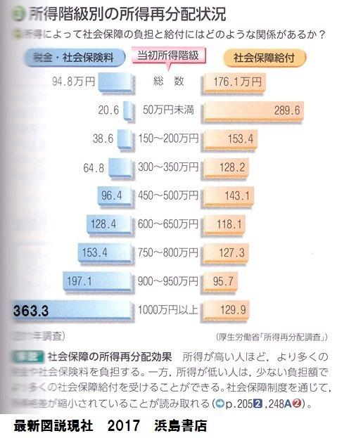 日本 上級国民 下級国民