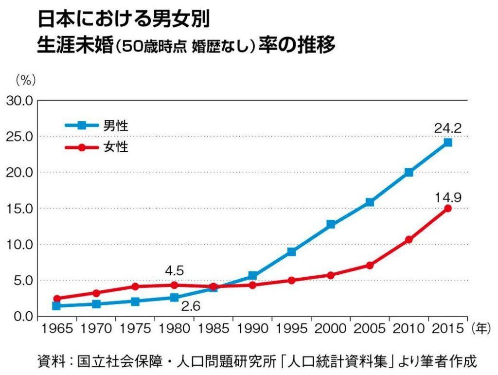 日本 生涯未婚率