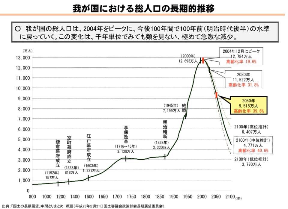 日本 人口 減少
