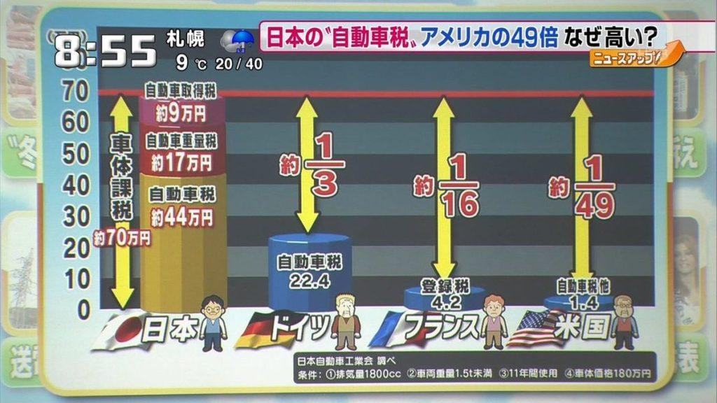 日本 自動車 税金 高い