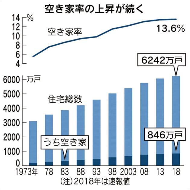 日本 空き家 2018