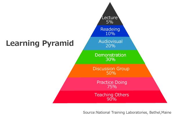 独学 ラーニングピラミッド