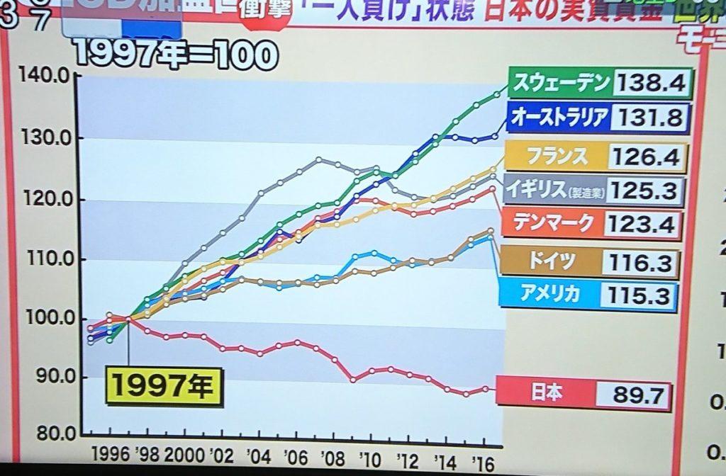 日本企業 コストカット 賃金