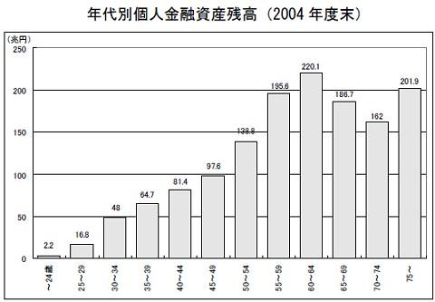 日本 年代別 個人資産