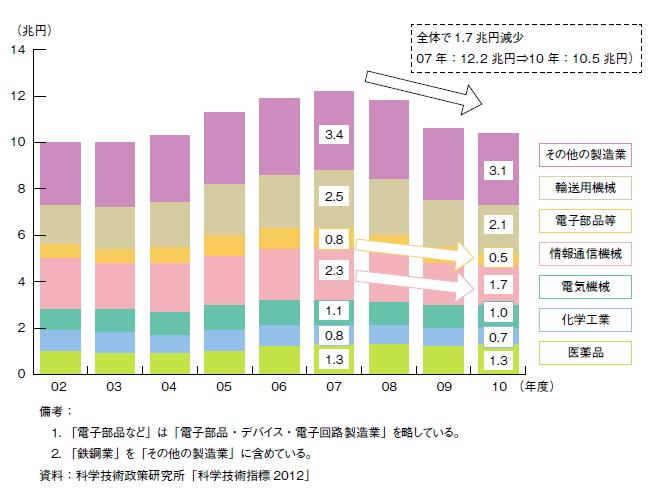 日本企業 コストカット 研究開発