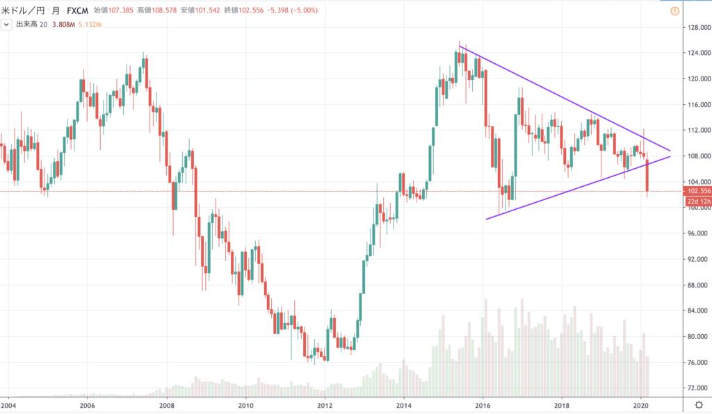 世界経済 リセッション(景気後退) ドル円