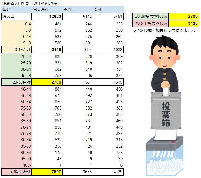 日本 若者 高齢者 選挙 投票