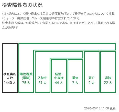 新型コロナウイルス 東京都 検査