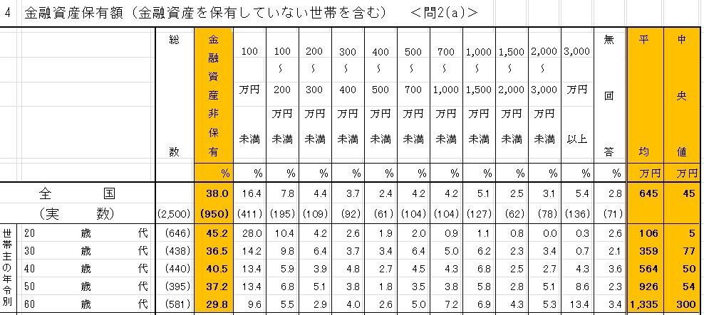日本 若者 貯蓄額