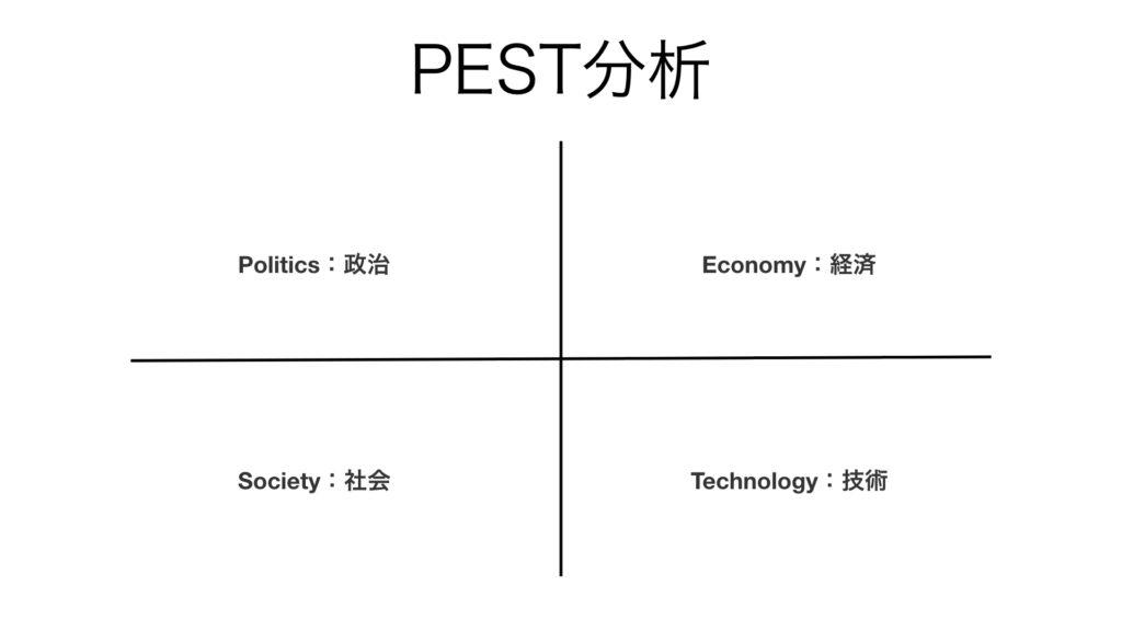 ビジネス フレームワーク PEST分析