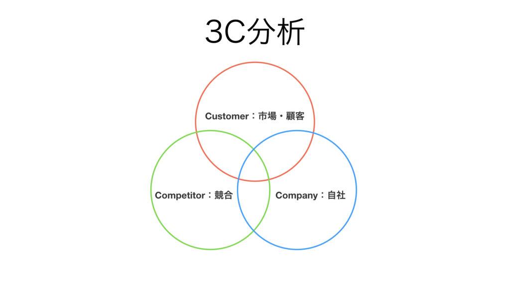 ビジネス フレームワーク 3C分析