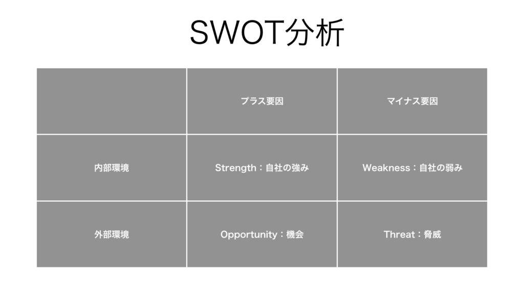ビジネス フレームワーク SWOT分析