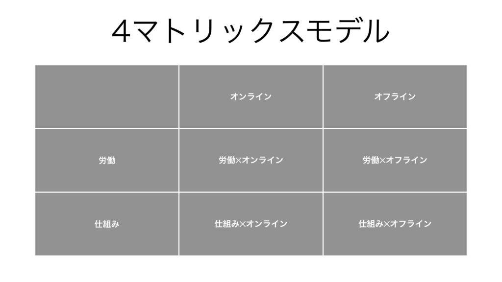 4マトリックスモデル