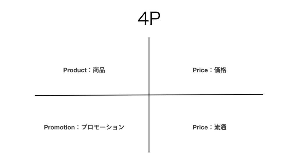 ビジネス フレームワーク 4P