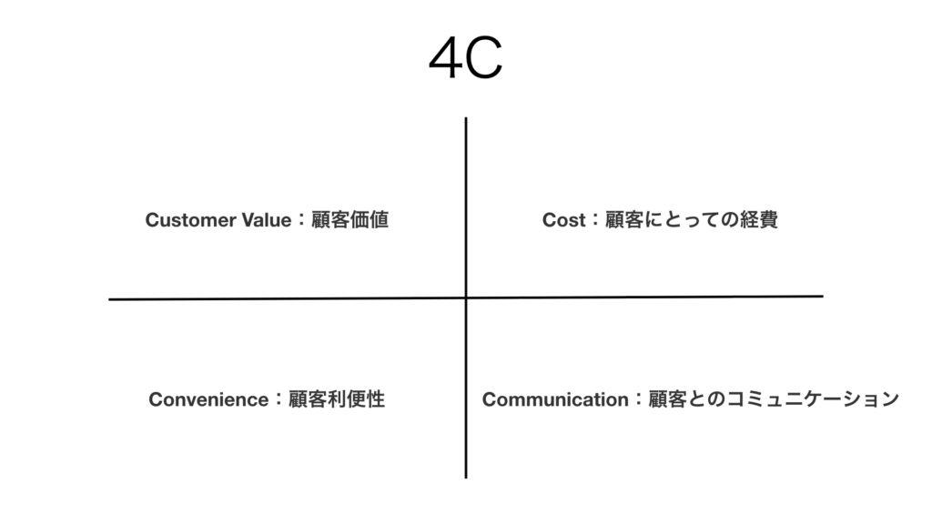 ビジネス フレームワーク 4C