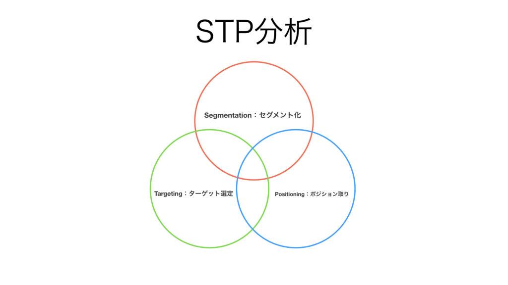 ビジネス フレームワーク STP分析