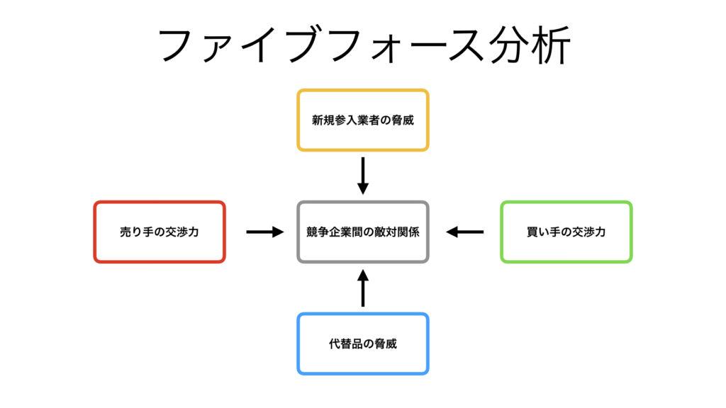 ビジネス フレームワーク ファイブフォース分析