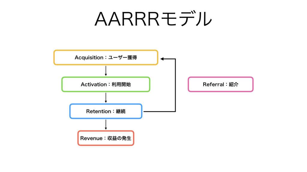 ビジネス フレームワーク AARRRモデル