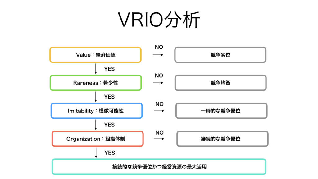 ビジネス フレームワーク VRIO分析