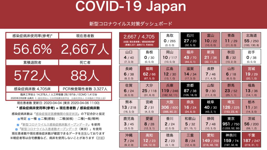 新型コロナウイルス COVID-19 Japan