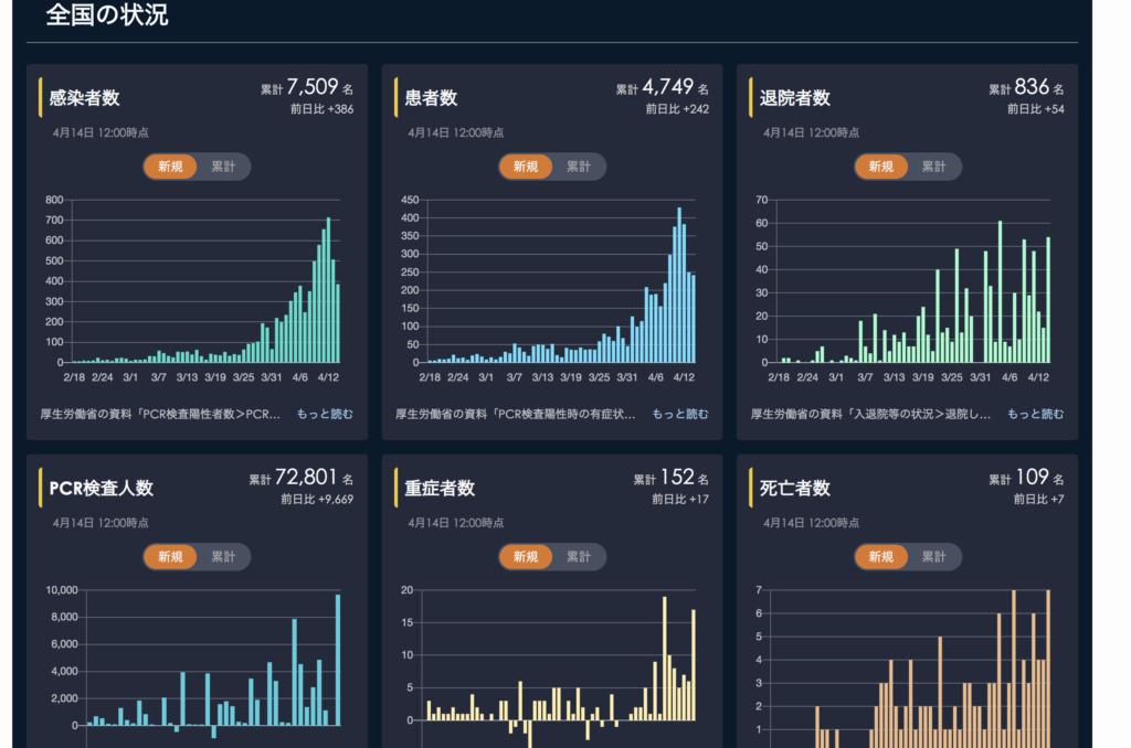 国内の新型コロナウイルス感染者情報インフォグラフィック