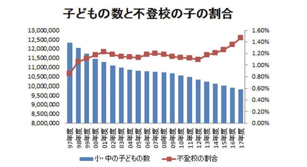 日本 不登校 子供