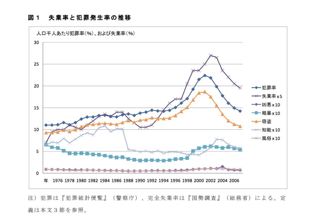失業数 犯罪数 相関関係