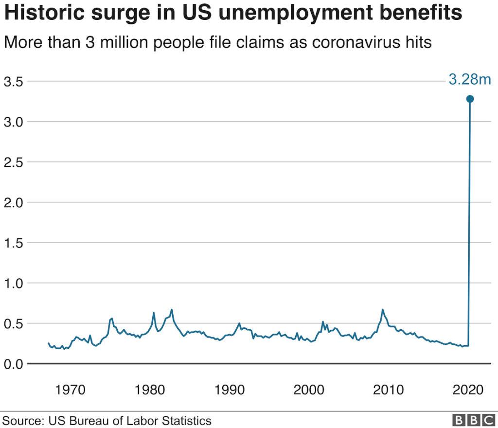 新型コロナ アメリカ 失業保険