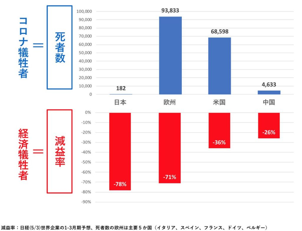 世界のコロナの犠牲者(死亡者数) 経済犠牲者(減益率) 比較