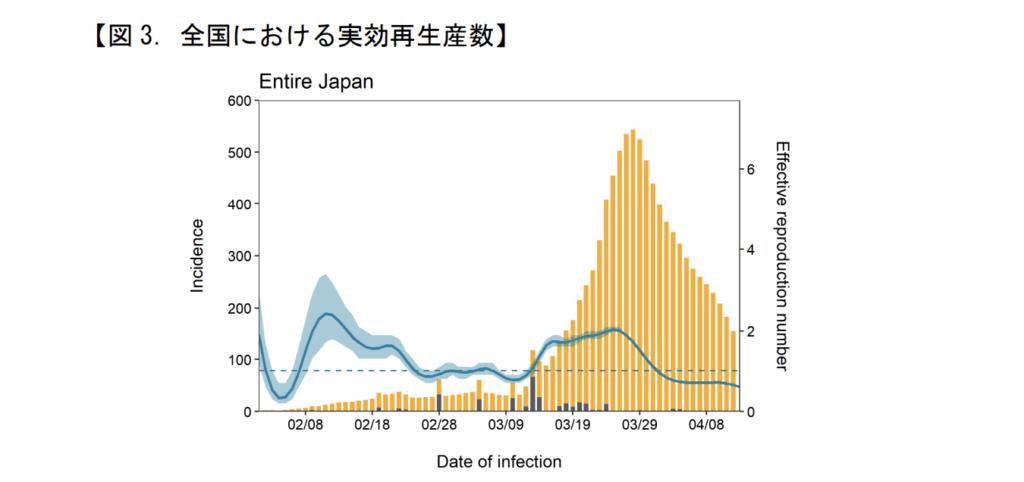 日本 実効再生産数 全国
