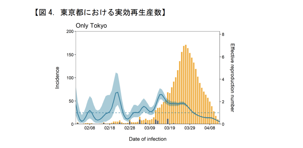 日本 実効再生産数 東京