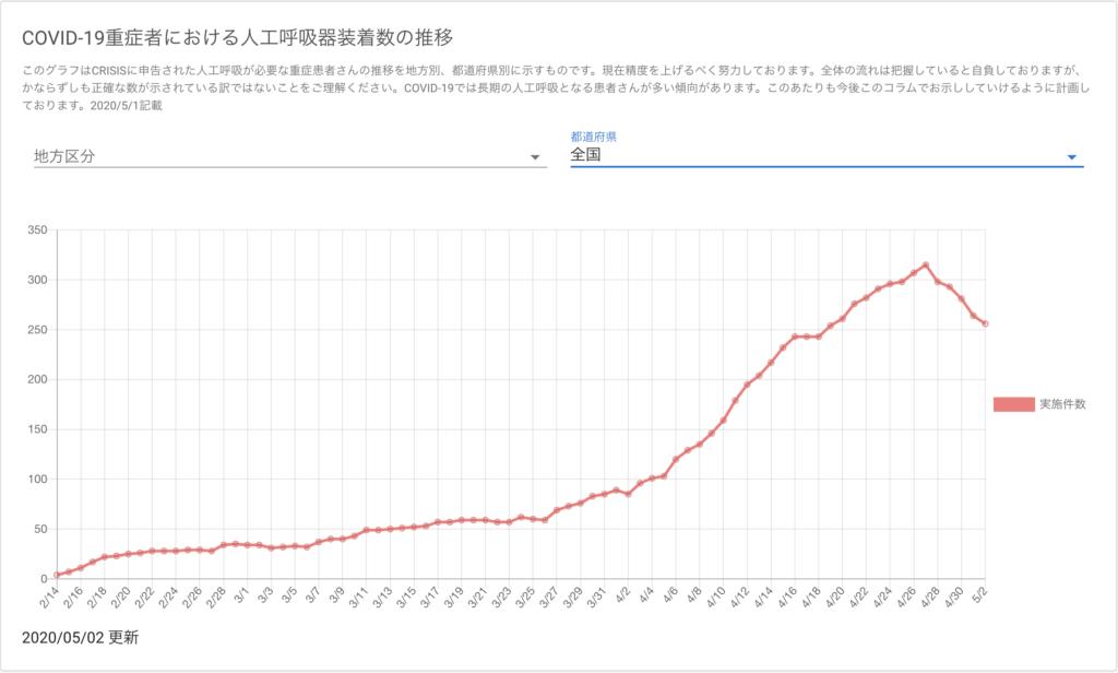 日本 新型コロナ 人工呼吸器装着数