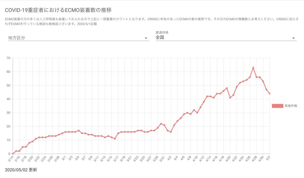 日本 新型コロナ ECMO装着数