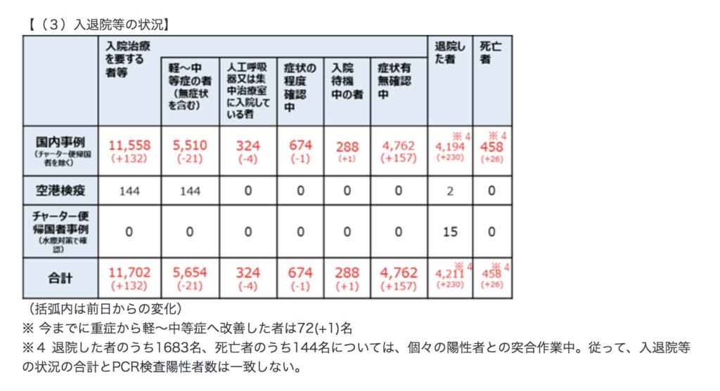 日本 新型コロナ 退院数