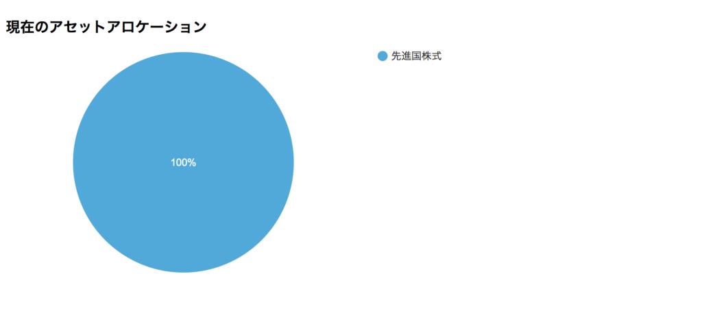 つみたてNISA 楽天VTI(全米株式インデックスファンド)
