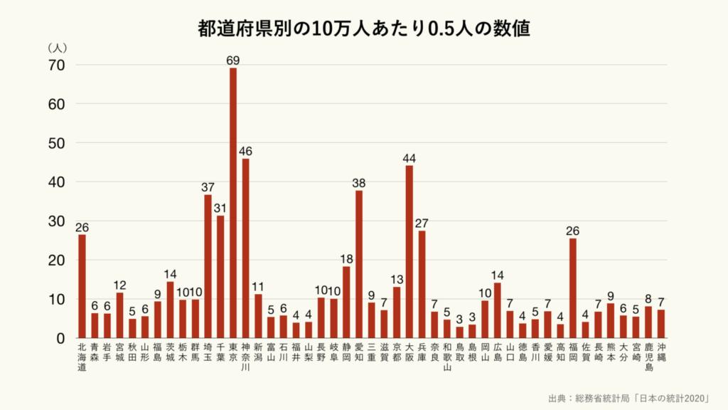 新型コロナ 日本 人口10万人あたり0.5人未満