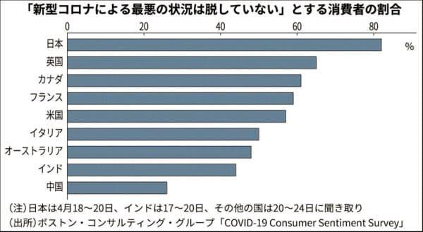 新型コロナ 消費者意識調査 日本