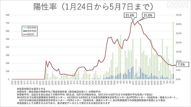 新型コロナ 東京 陽性率