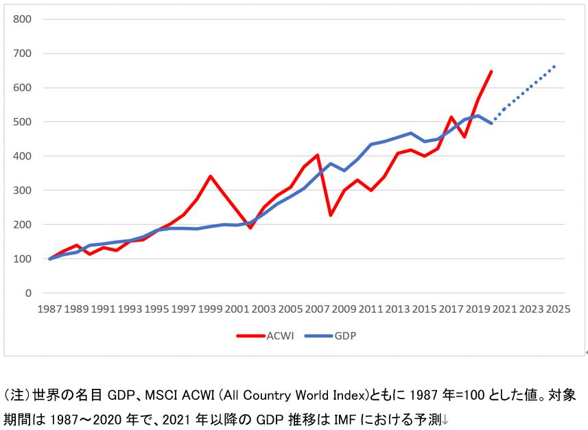 ETF GDP 連動