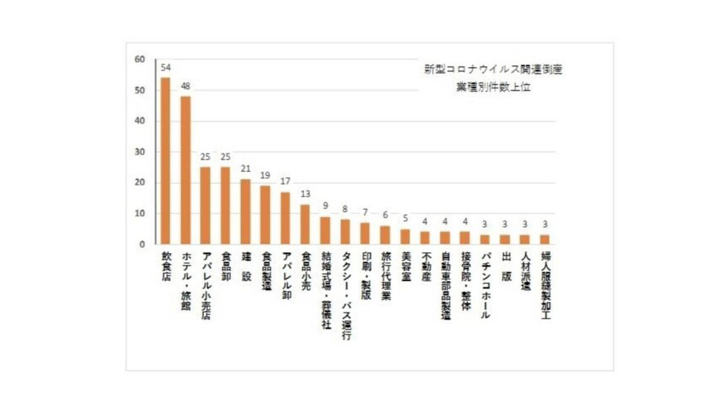 日本 コロナ倒産