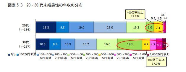 明治安田総合研究所 未婚 30代男性 年収1000万円超え 2.4%