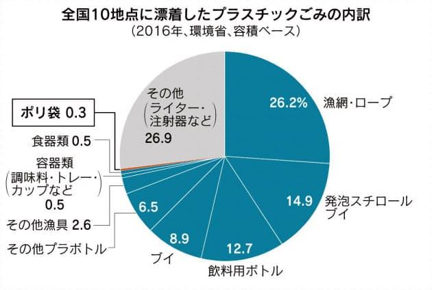 日本 レジ袋 有料化