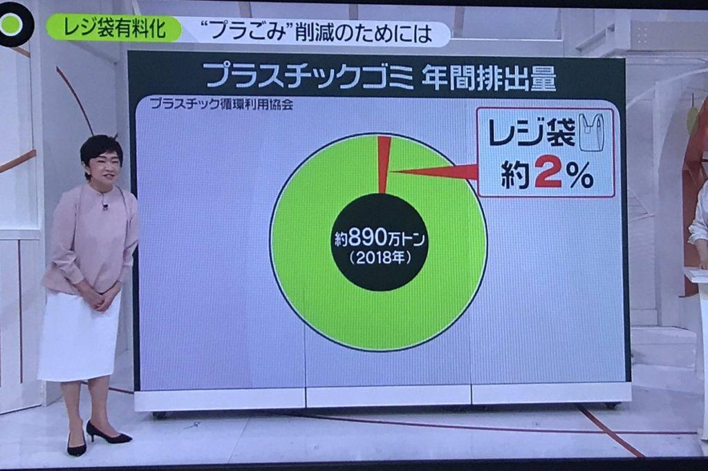 有料化 レジ袋 プラスチックゴミ 割合 2%