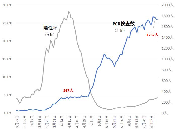 新型コロナ PCR検査数 陽性率