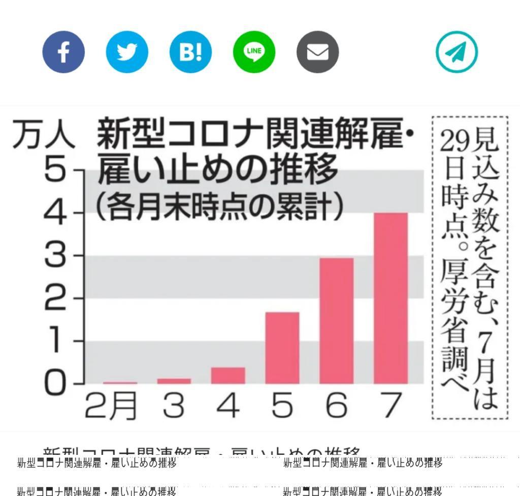 コロナ失業 日本