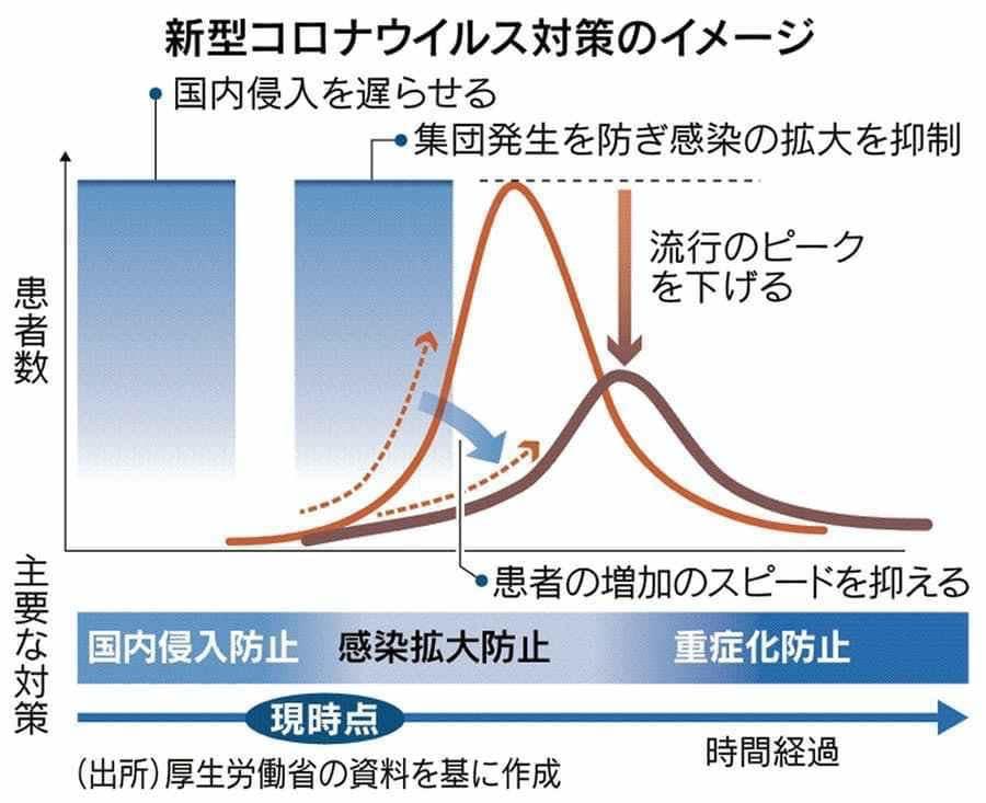 日本 緊急事態宣言