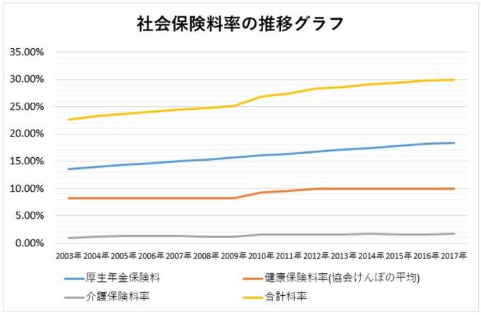 日本 社会保険料 高い