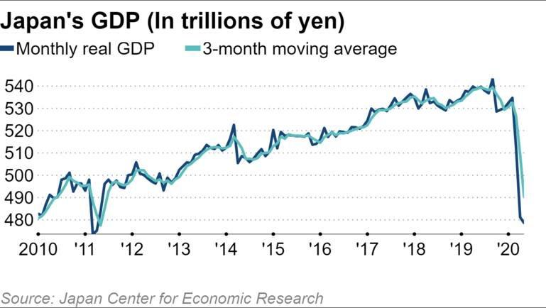 日本 コロナ GDP