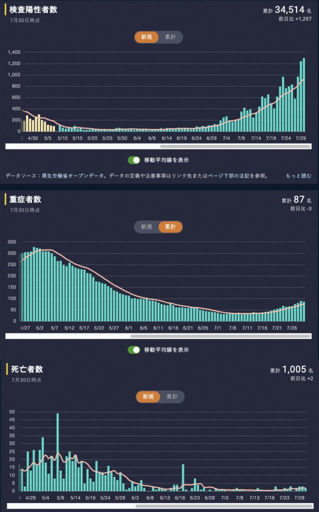 新型コロナ 日本 陽性者数 死亡者数 死亡者数
